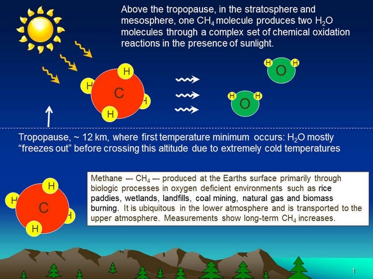Methane - Top 5 Notorious Greenhouse Gases