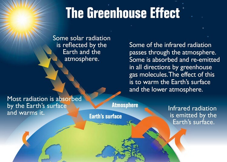 Ozone - Top 5 Notorious Greenhouse Gases