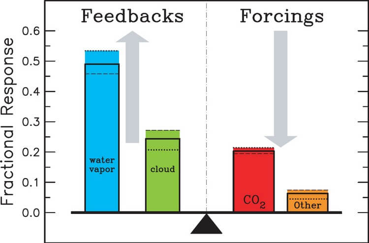 Water Vapors - Top 5 Notorious Greenhouse Gases